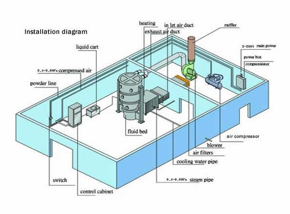 Схема Сушка в кипящем слое FG.